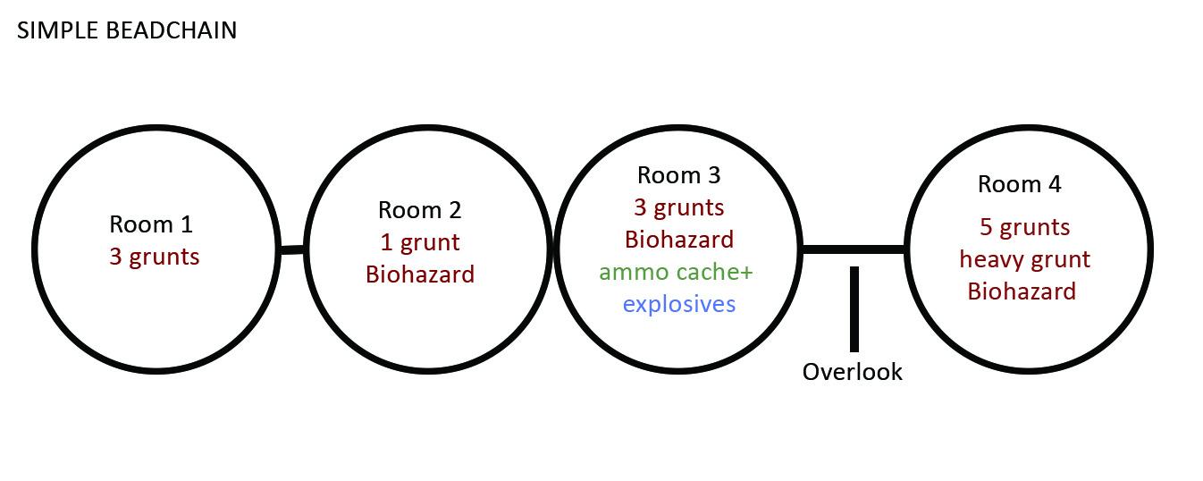 beadstring logic  prototyping linear games